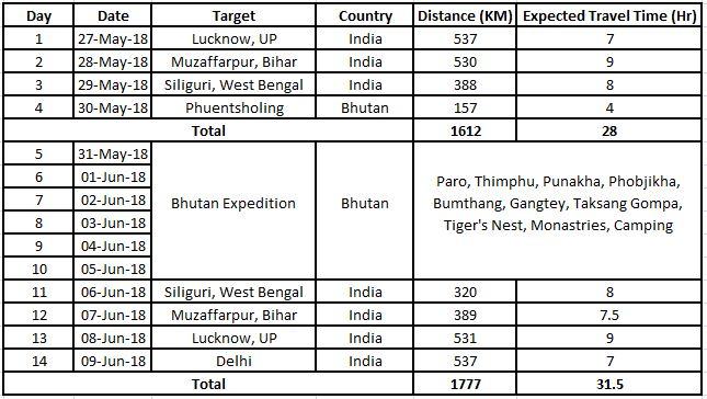 Bhutan Schedule